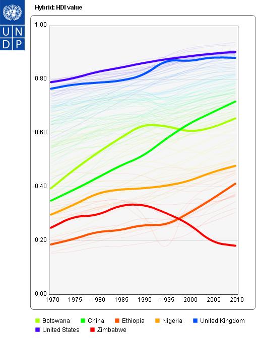 HDI_graph