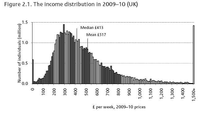distribution household income copy