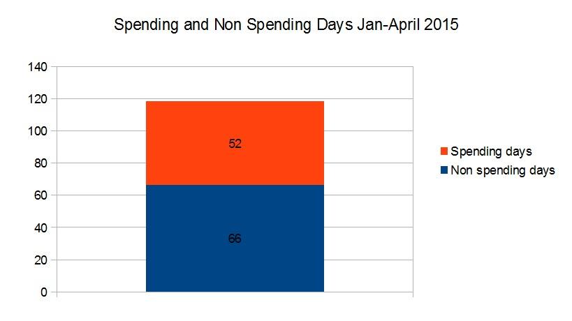 April spending