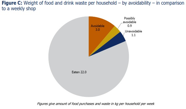 Avoidable food waste UK