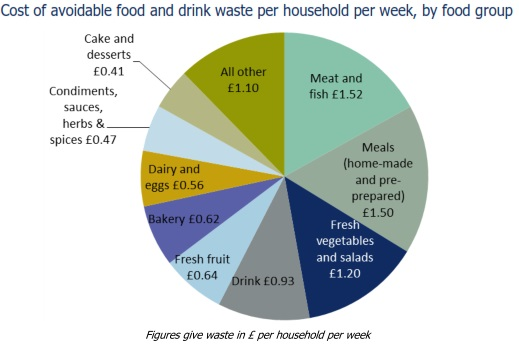 Cost of Food Waste UK