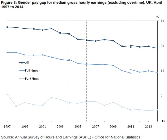 Gender Pay Gap 2014