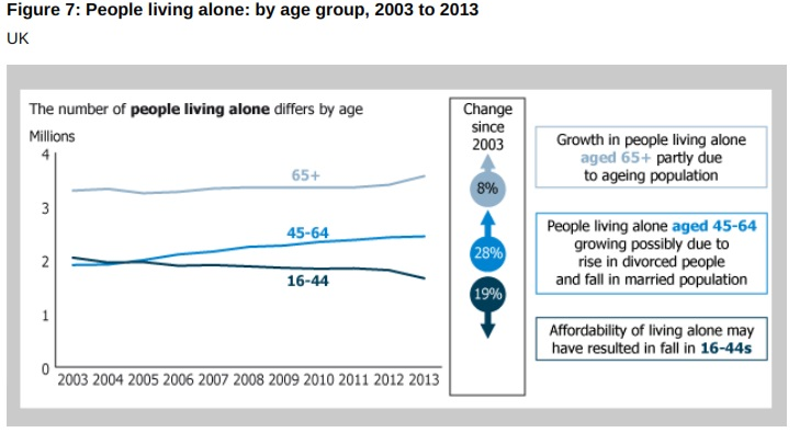 Single Person Households by age UK