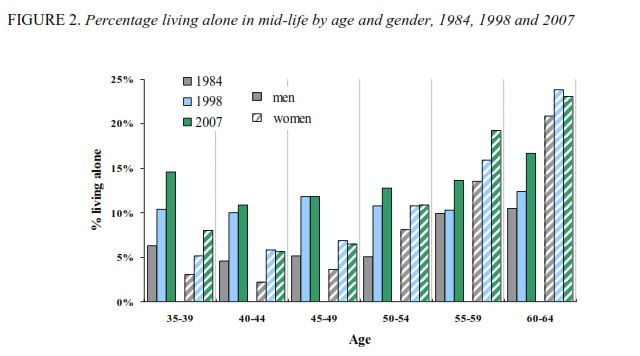 Percent Living Alone age and sex