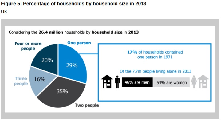 Single Person Households UK