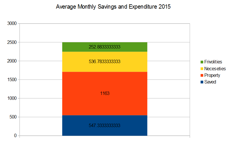 ave monthly savings and expenditure